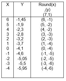 Soal dan Pembahasan Quiz Algoritma DDA dan Breshman