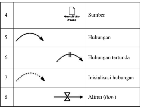 Pemodelan Sistem Dinamik Pada Simulasi dan Pemodelan